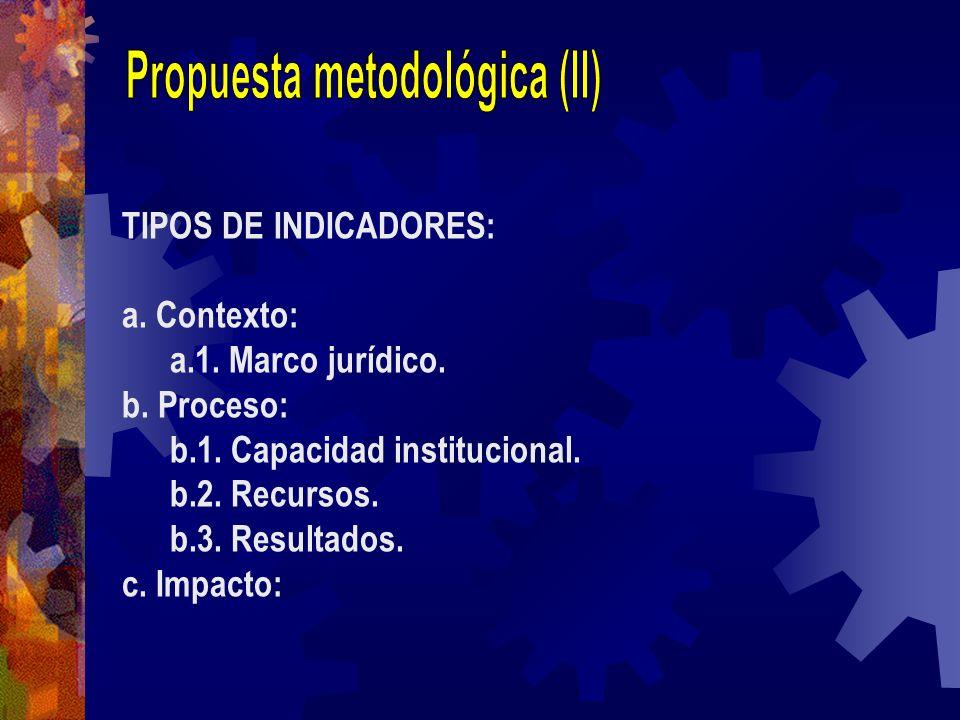 TIPOS DE INDICADORES: a. Contexto: a.1. Marco jurídico. b. Proceso: b.1. Capacidad institucional. b.2. Recursos. b.3. Resultados. c. Impacto: