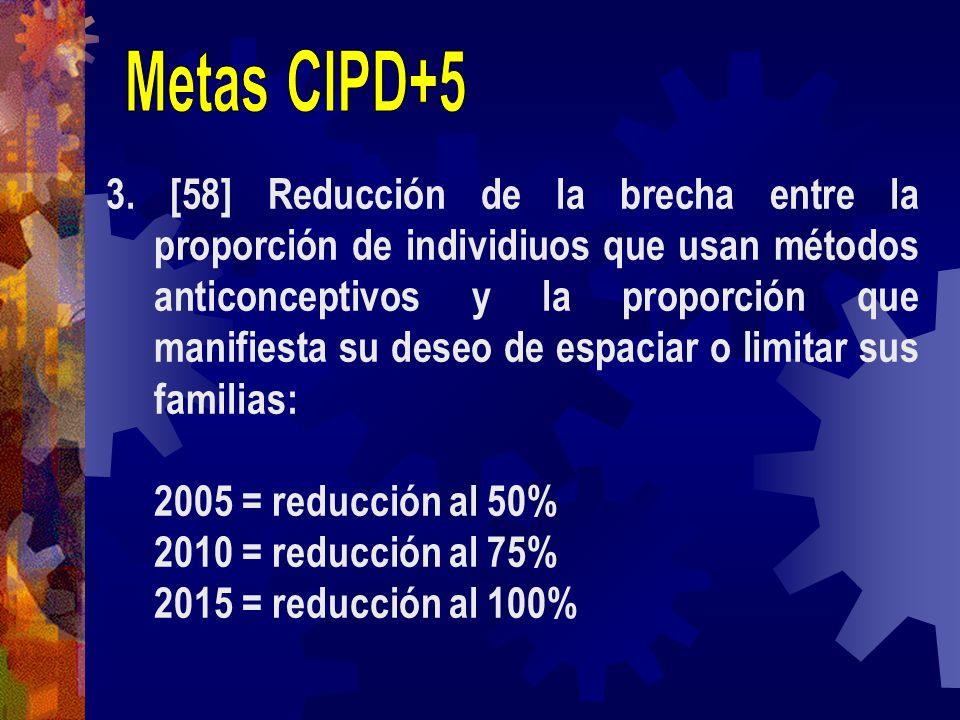 3. [58] Reducción de la brecha entre la proporción de individiuos que usan métodos anticonceptivos y la proporción que manifiesta su deseo de espaciar