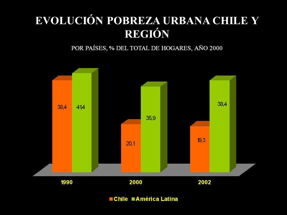 EVOLUCIÓN POBREZA URBANA CHILE Y REGIÓN POR PAÍSES, % DEL TOTAL DE HOGARES, AÑO 2000