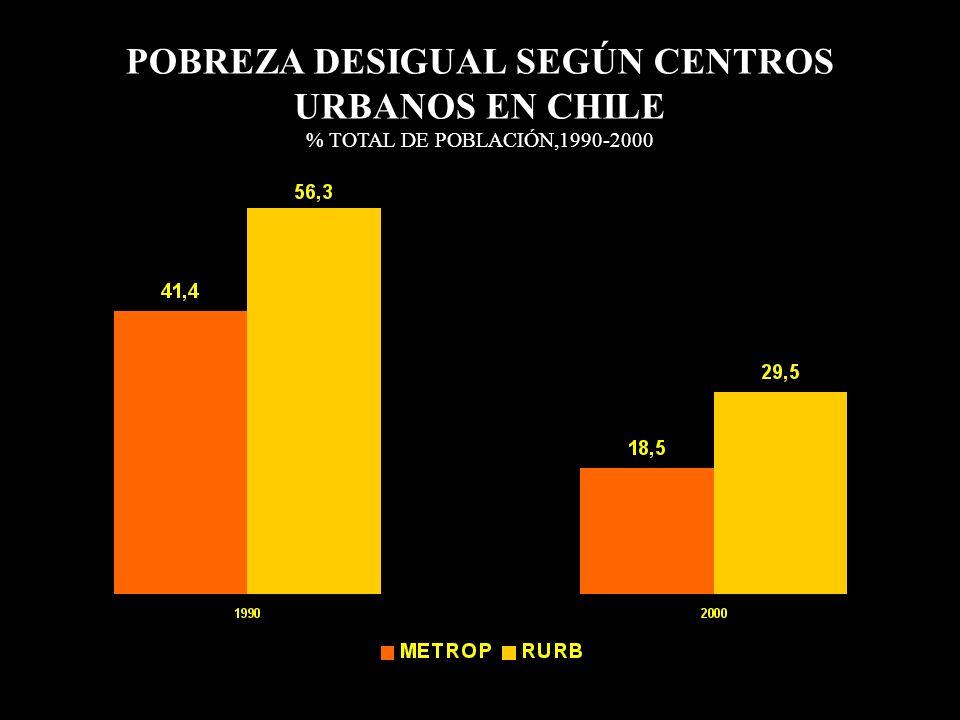 POBREZA DESIGUAL SEGÚN CENTROS URBANOS EN CHILE % TOTAL DE POBLACIÓN,1990-2000