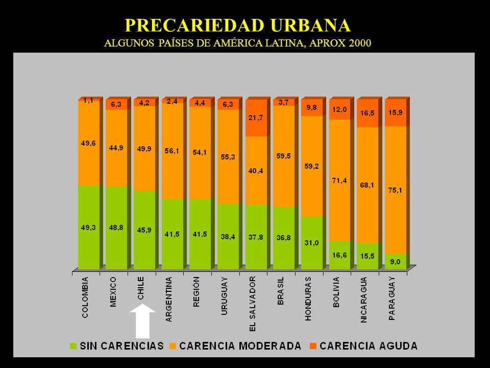 PRECARIEDAD URBANA ALGUNOS PAÍSES DE AMÉRICA LATINA, APROX 2000