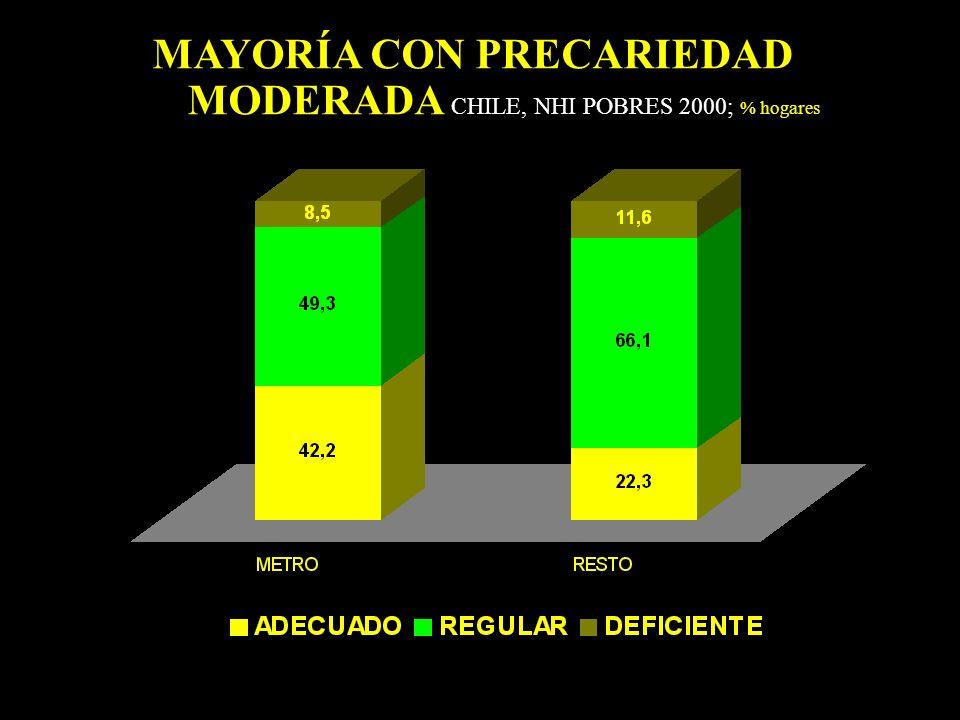 MAYORÍA CON PRECARIEDAD MODERADA CHILE, NHI POBRES 2000; % hogares