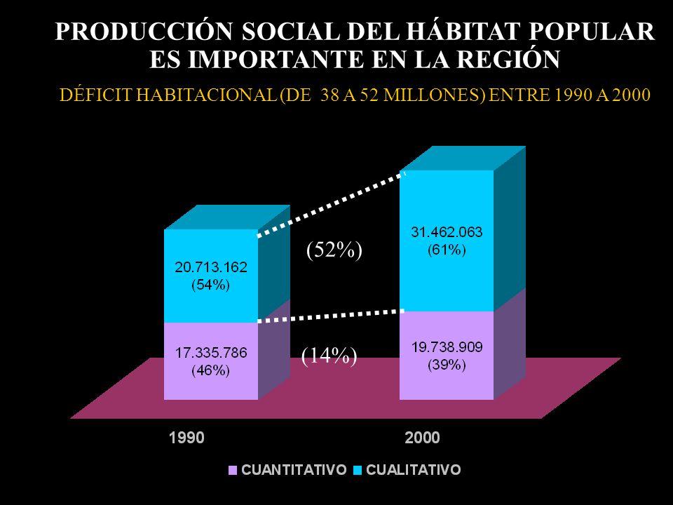 PRODUCCIÓN SOCIAL DEL HÁBITAT POPULAR ES IMPORTANTE EN LA REGIÓN DÉFICIT HABITACIONAL (DE 38 A 52 MILLONES) ENTRE 1990 A 2000 (52%) (14%)