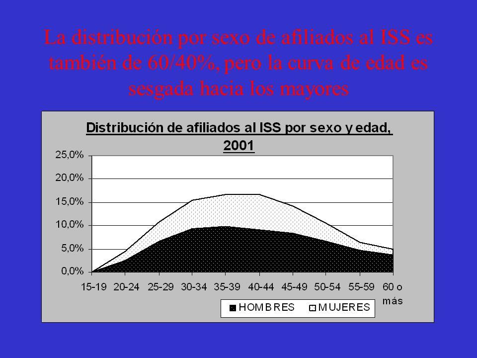 La distribución por sexo en los fondos privados es de 60/40%