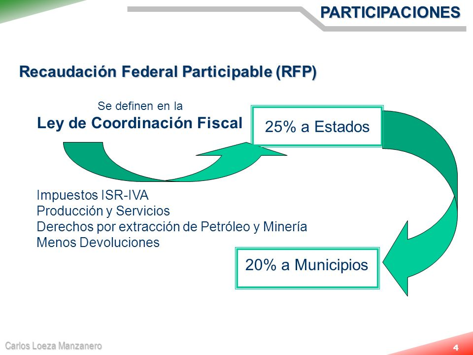 Carlos Loeza Manzanero 4PARTICIPACIONES Recaudación Federal Participable (RFP) 25% a Estados Se definen en la Ley de Coordinación Fiscal Impuestos ISR