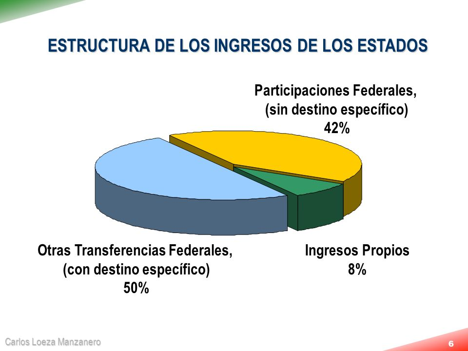 Carlos Loeza Manzanero 6 ESTRUCTURA DE LOS INGRESOS DE LOS ESTADOS Otras Transferencias Federales, (con destino específico) 50% Participaciones Federa