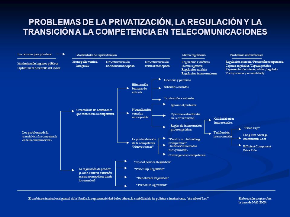 PROBLEMAS DE LA PRIVATIZACIÓN, LA REGULACIÓN Y LA TRANSICIÓN A LA COMPETENCIA EN TELECOMUNICACIONES Las razones para privatizar Maximización ingresos públicos Optimizar el desarrollo del sector Modalidades de la privatización Monopolio vertical integrado Desestructuración horizontal monopolio Desestructuración vertical monopolio Marco regulatorioProblemas institucionales Los problemas de la transición a la competencia en telecomunicaciones Creación de las condiciones que fomenten la competencia Eliminación barreras de entrada.