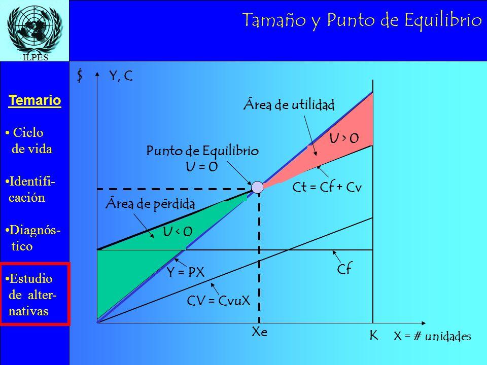 Ciclo de vida Identifi- cación Diagnós- tico Estudio de alter- nativas Temario ILPES Tamaño y Punto de Equilibrio CV = CvuX Cf Ct = Cf + Cv Punto de E