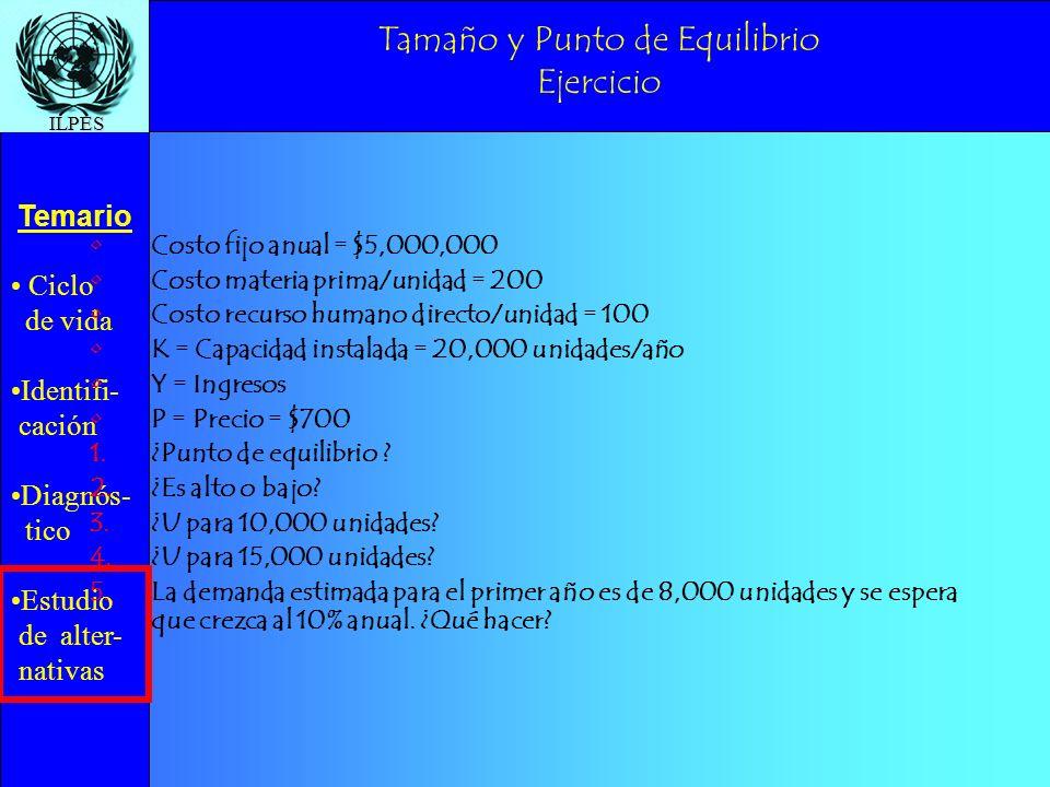 Ciclo de vida Identifi- cación Diagnós- tico Estudio de alter- nativas Temario ILPES Tamaño y Punto de Equilibrio Ejercicio Costo fijo anual = $5,000,