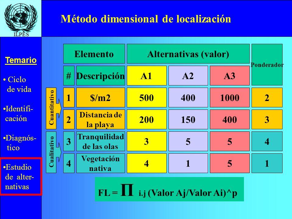 Ciclo de vida Identifi- cación Diagnós- tico Estudio de alter- nativas Temario ILPES Método dimensional de localización ElementoAlternativas (valor) P