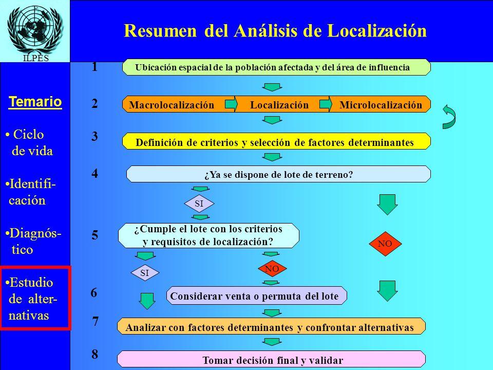 Ciclo de vida Identifi- cación Diagnós- tico Estudio de alter- nativas Temario ILPES Resumen del Análisis de Localización ¿Cumple el lote con los crit