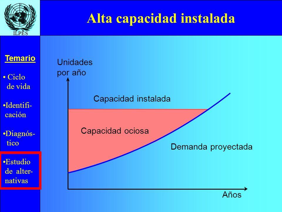 Ciclo de vida Identifi- cación Diagnós- tico Estudio de alter- nativas Temario ILPES Capacidad ociosa Alta capacidad instalada Unidades por año Años C