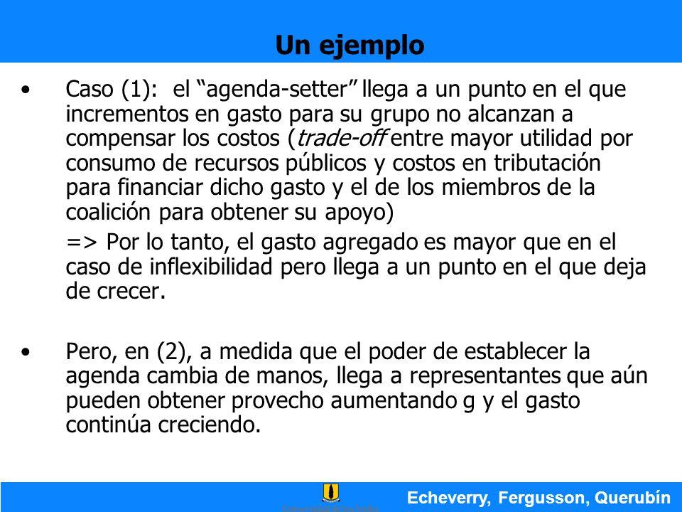 Un ejemplo Echeverry, Fergusson, Querubín Caso (1): el agenda-setter llega a un punto en el que incrementos en gasto para su grupo no alcanzan a compe