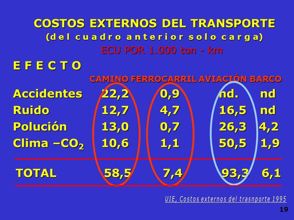 COSTOS EXTERNOS DEL TRANSPORTE ECU por 1000 unidades - km CAMINO FERROCARRIL AVIACIÓN BARCO CAMINO FERROCARRIL AVIACIÓN BARCO EFECTO Autos Buses Carga