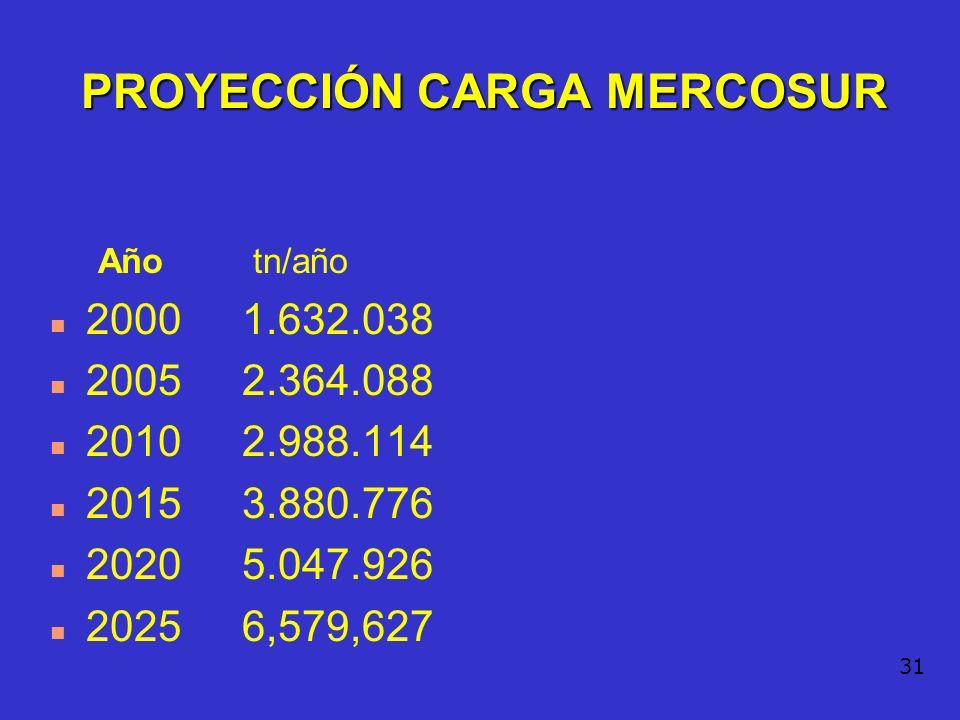 30 PROYECCIÓN CARGA MERCOSUR PASO LOS LIBERTADORES