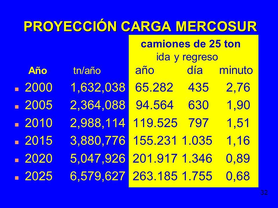 31 PROYECCIÓN CARGA MERCOSUR Año tn/año n 20001.632.038 n 20052.364.088 n 20102.988.114 n 20153.880.776 n 20205.047.926 n 20256,579,627