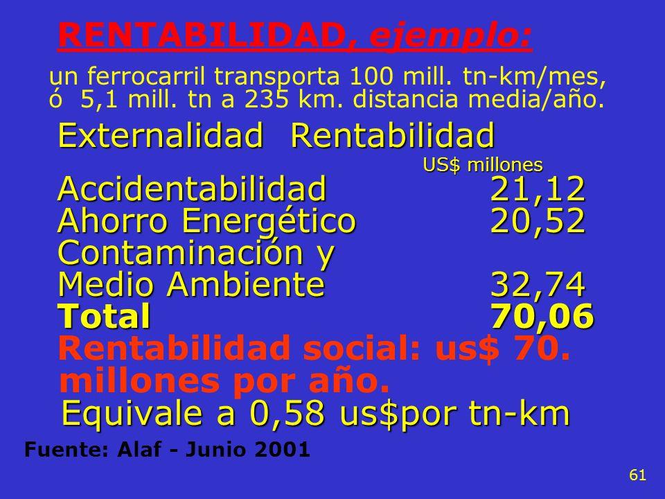 60 RENTABILIDAD,ejemplo de ahorro: un ferrocarril transporta 100 mill. tn-km mes, ó 5,1 mill. tn a 235 km. distancia media/año. Cálculo de la Accident