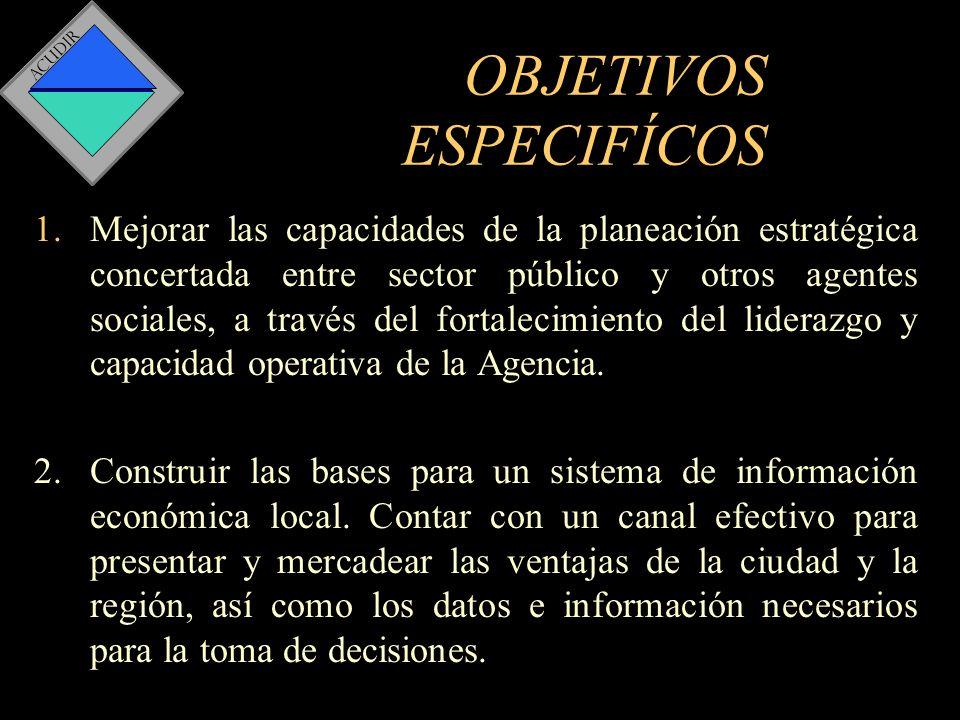ACUDIR 1.Agenda de competitividad.2.Sistema de Capacitación y Asistencia Técnica.
