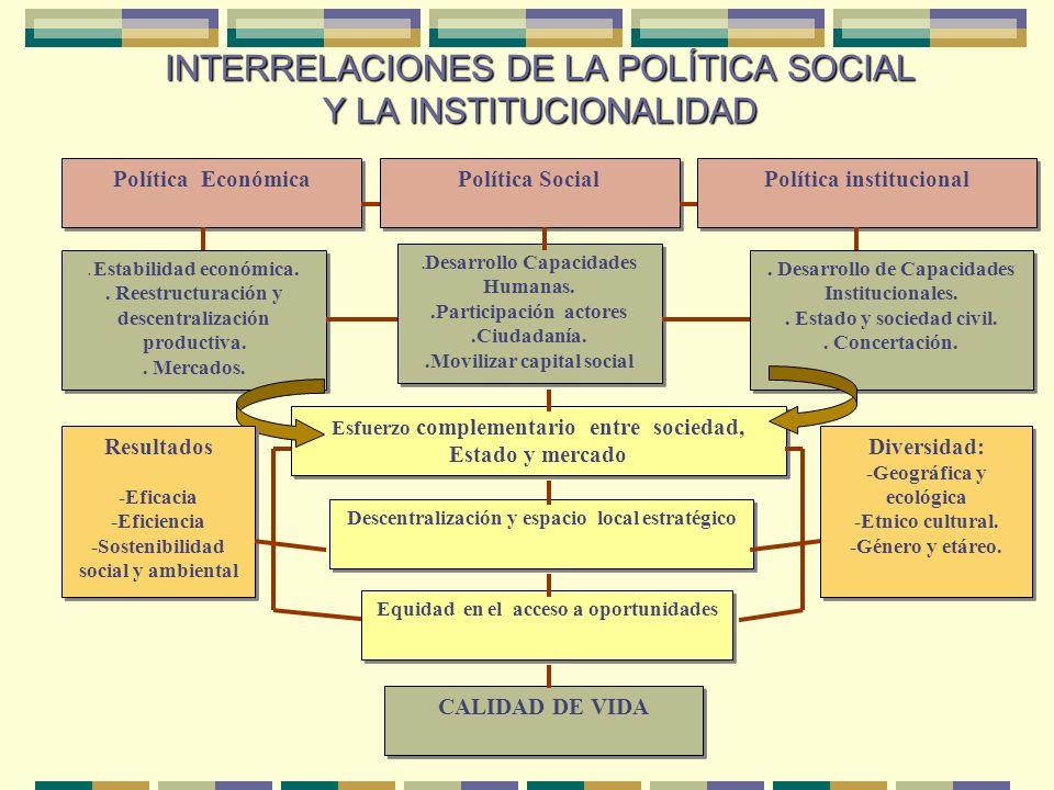 AVANCES EN LA CONSTRUCCIÓN DE LA INSTITUCIONALIDAD SOCIAL La Descentralización, a través del fortalecimiento de los Gobiernos Locales y Regionales y l