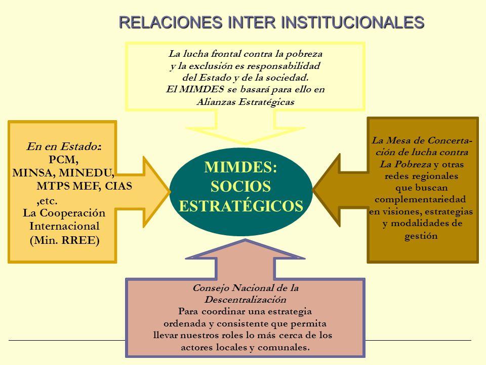 INTERRELACIONES DE LA POLÍTICA SOCIAL Y LA INSTITUCIONALIDAD Política Económica Política Social Política institucional. Estabilidad económica.. Reestr
