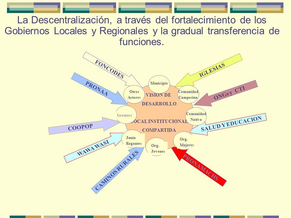 Institucionalización del Estado en asuntos sociales Niveles de coordinación Lineamientos, objetivos y prioridades CIAS Instancia de coordinación de po