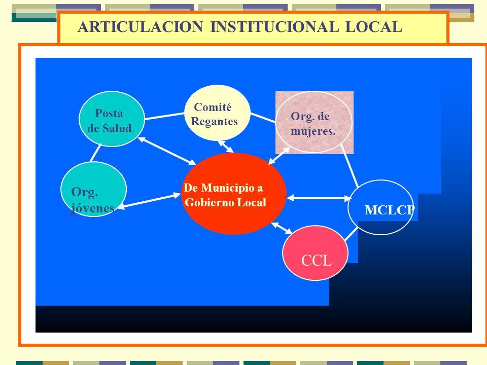 FONCODES COOPOP PRONAA PRONAMACHS IGLESIAS CAMINOS RURALES SALUD Y EDUCACION WAWA WASI VISION DE DESARROLLO LOCAL INSTITUCIONAL COMPARTIDA Municipio C