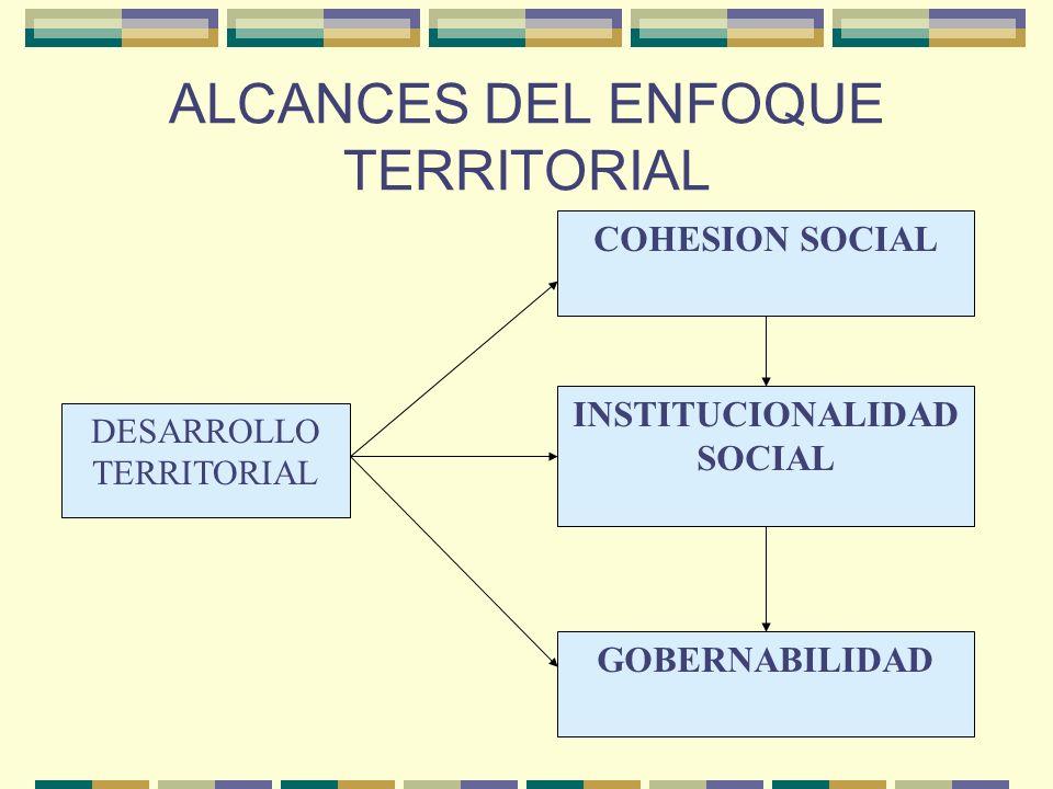 Enfoque Territorial del Desarrollo Social como estrategia de articulación institucional Reconocimiento del rol principal de los actores sociales, polí