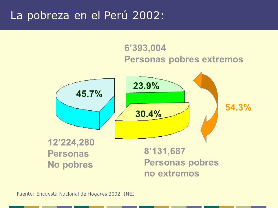 6393,004 Personas pobres extremos 8131,687 Personas pobres no extremos 12224,280 Personas No pobres 54.3% 30.4% 23.9% 45.7% La pobreza en el Perú 2002: Fuente: Encuesta Nacional de Hogares 2002.