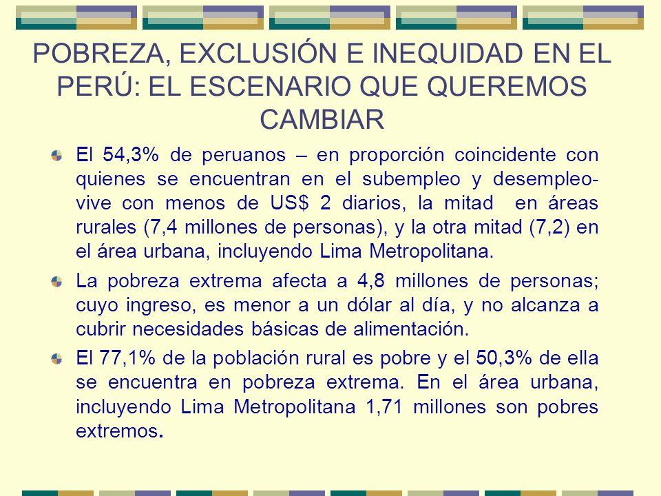 POBREZA, EXCLUSIÓN E INEQUIDAD EN EL PERÚ: EL ESCENARIO QUE QUEREMOS CAMBIAR El 54,3% de peruanos – en proporción coincidente con quienes se encuentran en el subempleo y desempleo- vive con menos de US$ 2 diarios, la mitad en áreas rurales (7,4 millones de personas), y la otra mitad (7,2) en el área urbana, incluyendo Lima Metropolitana.