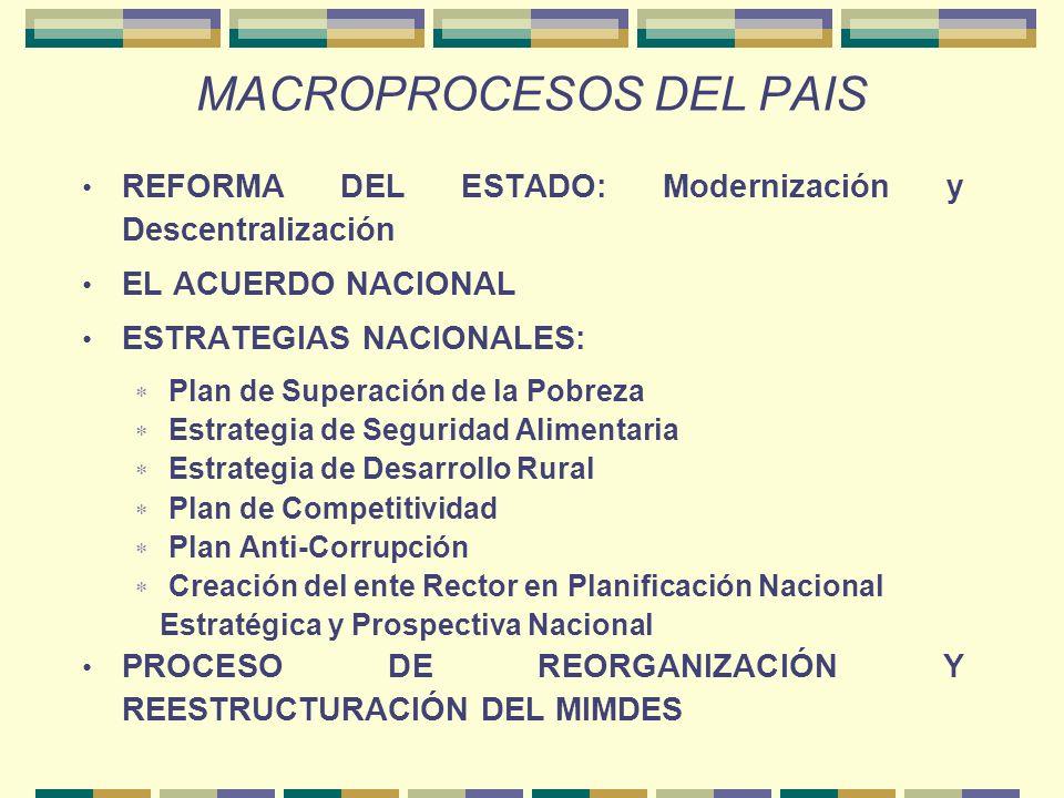 MACROPROCESOS DEL PAIS REFORMA DEL ESTADO: Modernización y Descentralización EL ACUERDO NACIONAL ESTRATEGIAS NACIONALES: Plan de Superación de la Pobreza Estrategia de Seguridad Alimentaria Estrategia de Desarrollo Rural Plan de Competitividad Plan Anti-Corrupción Creación del ente Rector en Planificación Nacional Estratégica y Prospectiva Nacional PROCESO DE REORGANIZACIÓN Y REESTRUCTURACIÓN DEL MIMDES