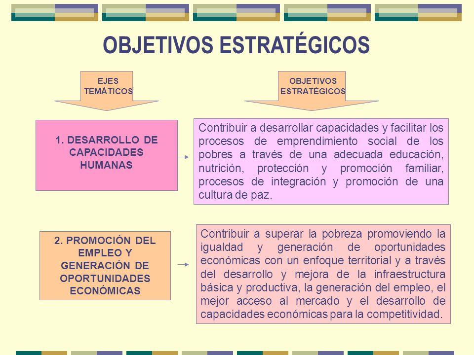 MACROPROCESOS DEL PAIS REFORMA DEL ESTADO: Modernización y Descentralización EL ACUERDO NACIONAL ESTRATEGIAS NACIONALES: Plan de Superación de la Pobr