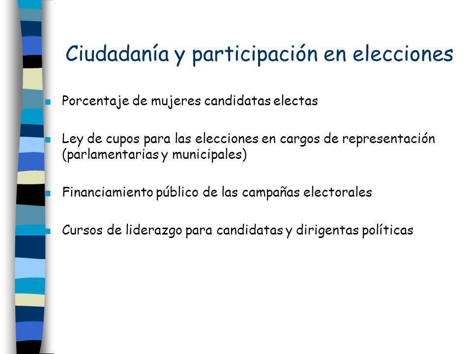 Ciudadanía y participación en elecciones n Porcentaje de mujeres candidatas electas n Ley de cupos para las elecciones en cargos de representación (pa