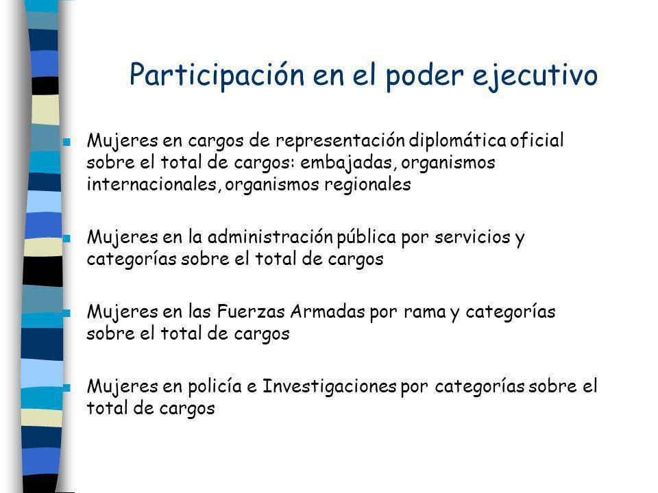 Participación en el poder ejecutivo n Mujeres en cargos de representación diplomática oficial sobre el total de cargos: embajadas, organismos internac