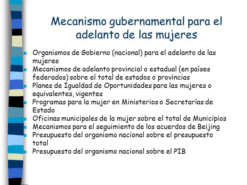 Mecanismo gubernamental para el adelanto de las mujeres n Organismos de Gobierno (nacional) para el adelanto de las mujeres n Mecanismos de adelanto p