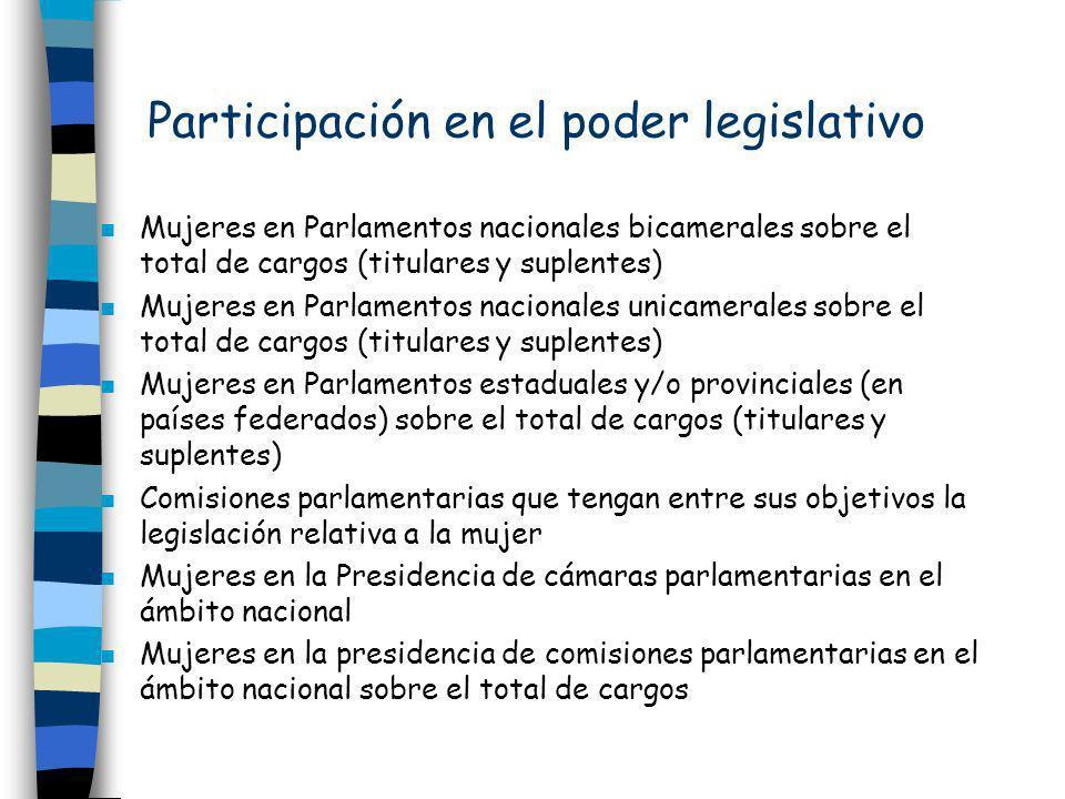 Participación en el poder legislativo n Mujeres en Parlamentos nacionales bicamerales sobre el total de cargos (titulares y suplentes) n Mujeres en Pa