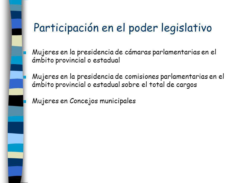 Participación en el poder legislativo n Mujeres en la presidencia de cámaras parlamentarias en el ámbito provincial o estadual n Mujeres en la preside