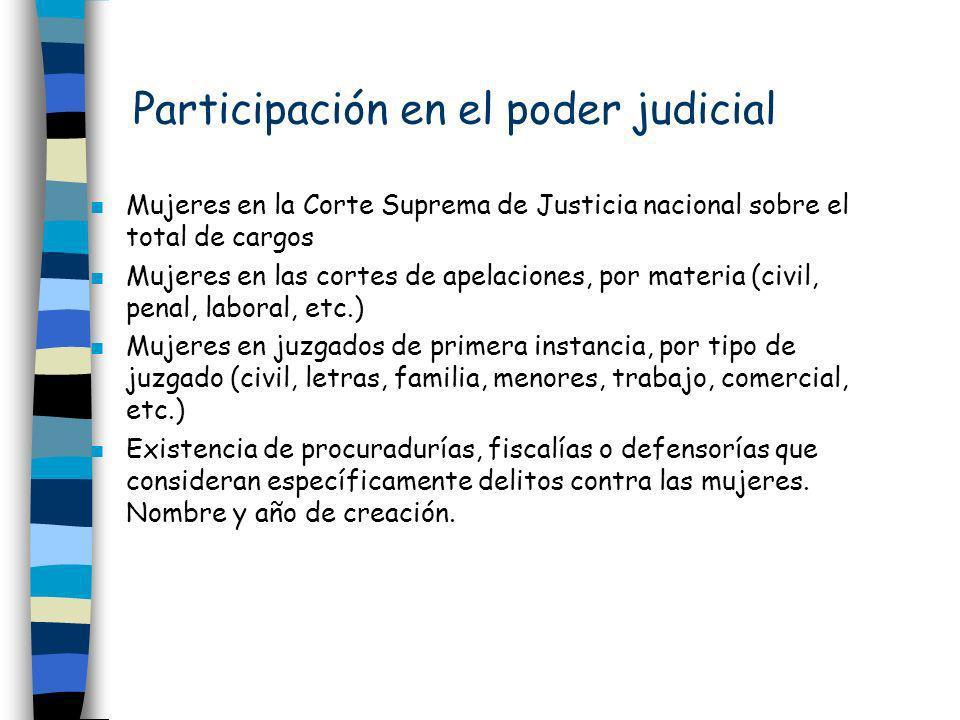 Participación en el poder judicial n Mujeres en la Corte Suprema de Justicia nacional sobre el total de cargos n Mujeres en las cortes de apelaciones,