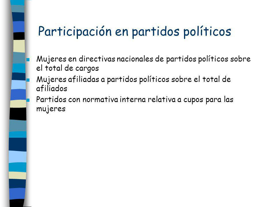 Participación en partidos políticos n Mujeres en directivas nacionales de partidos políticos sobre el total de cargos n Mujeres afiliadas a partidos p
