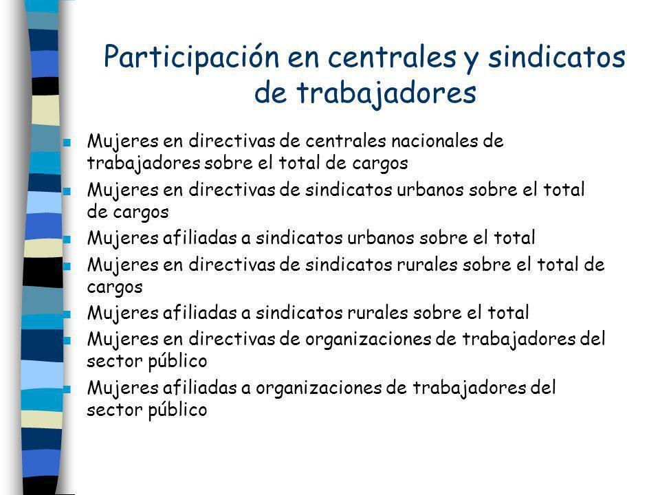 Participación en centrales y sindicatos de trabajadores n Mujeres en directivas de centrales nacionales de trabajadores sobre el total de cargos n Muj