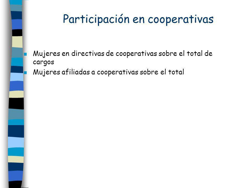 Participación en cooperativas n Mujeres en directivas de cooperativas sobre el total de cargos n Mujeres afiliadas a cooperativas sobre el total
