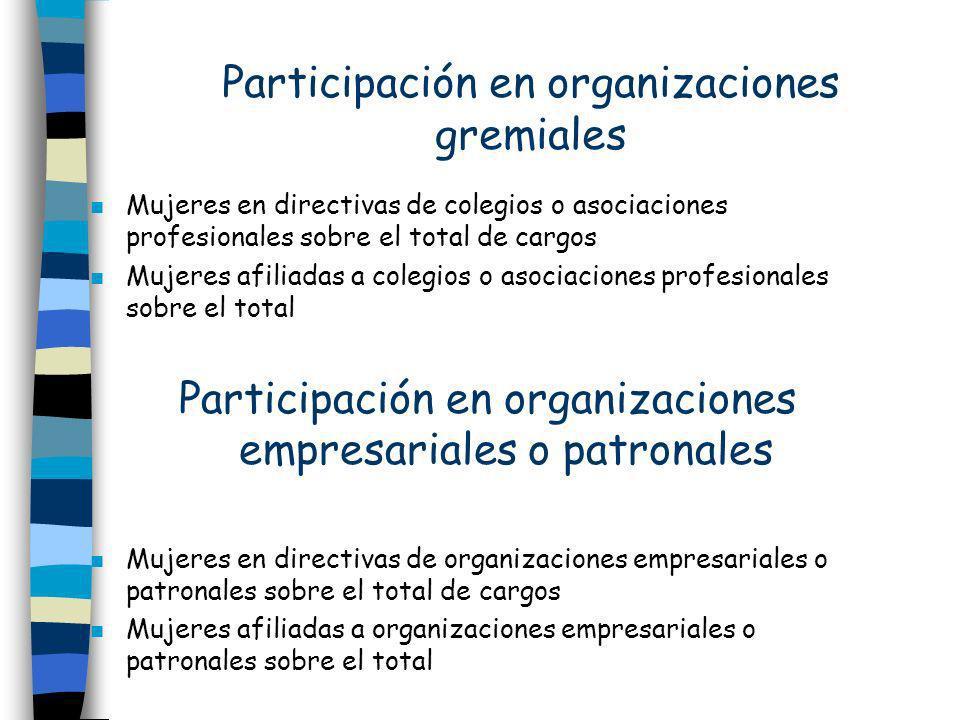 Participación en organizaciones gremiales n Mujeres en directivas de colegios o asociaciones profesionales sobre el total de cargos n Mujeres afiliada