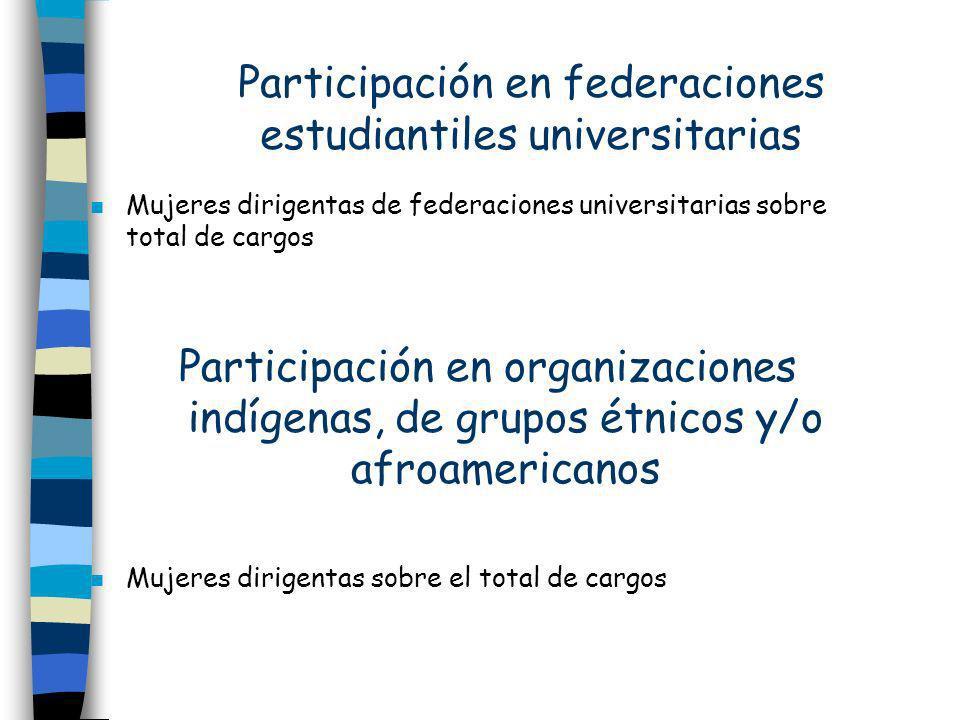 Participación en federaciones estudiantiles universitarias n Mujeres dirigentas de federaciones universitarias sobre total de cargos Participación en