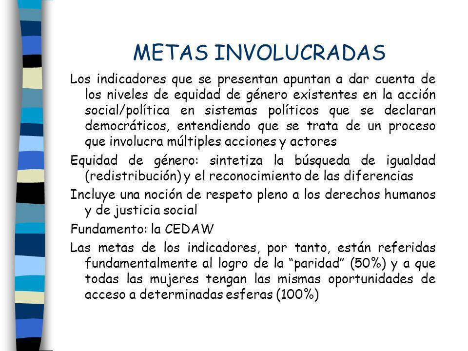 METAS INVOLUCRADAS Los indicadores que se presentan apuntan a dar cuenta de los niveles de equidad de género existentes en la acción social/política e