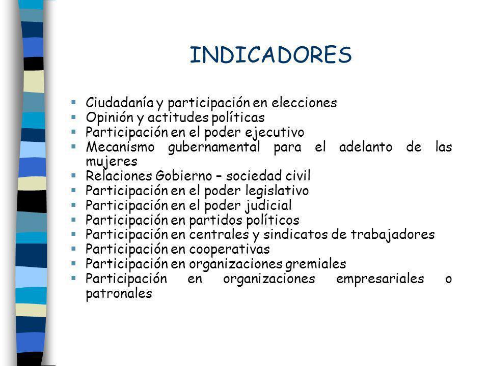 INDICADORES Ciudadanía y participación en elecciones Opinión y actitudes políticas Participación en el poder ejecutivo Mecanismo gubernamental para el