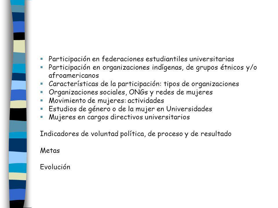 Participación en federaciones estudiantiles universitarias Participación en organizaciones indígenas, de grupos étnicos y/o afroamericanos Característ