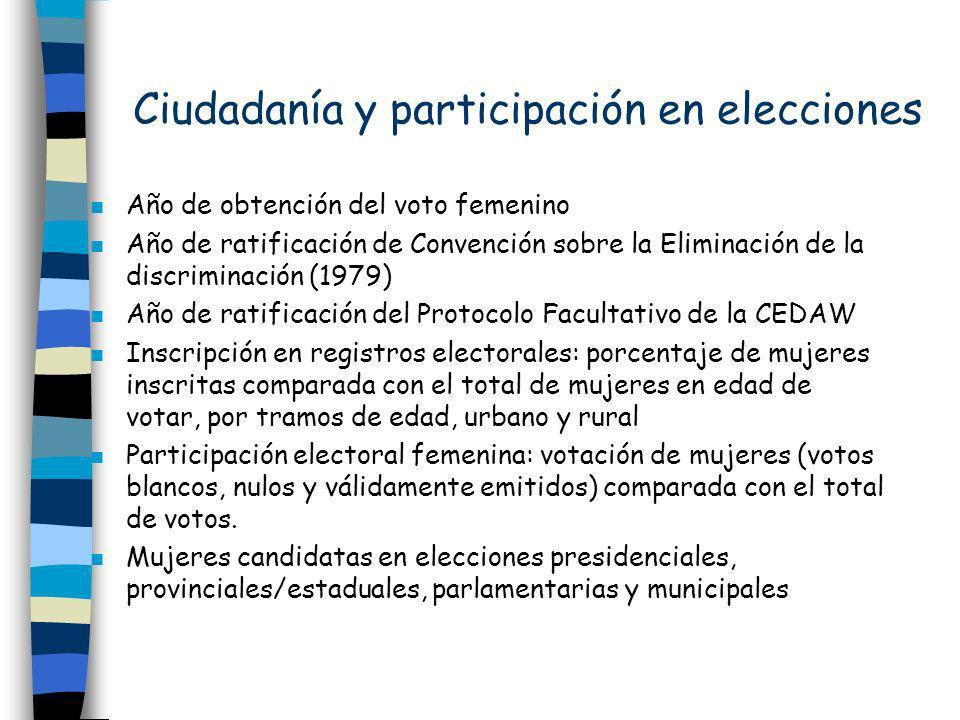 Ciudadanía y participación en elecciones n Año de obtención del voto femenino n Año de ratificación de Convención sobre la Eliminación de la discrimin