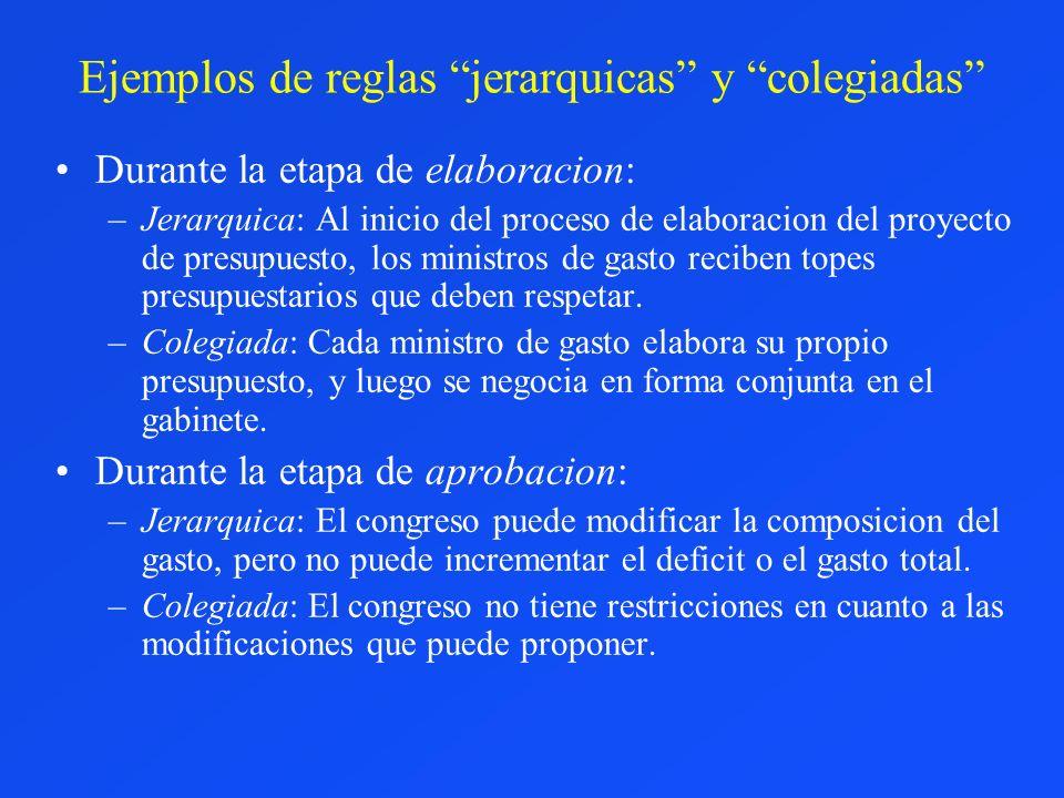 Ejemplos de reglas jerarquicas y colegiadas Durante la etapa de elaboracion: –Jerarquica: Al inicio del proceso de elaboracion del proyecto de presupu