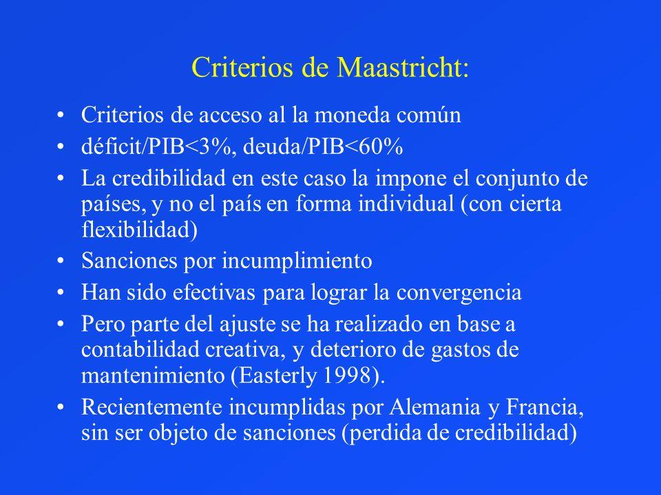 Criterios de Maastricht: Criterios de acceso al la moneda común déficit/PIB<3%, deuda/PIB<60% La credibilidad en este caso la impone el conjunto de pa