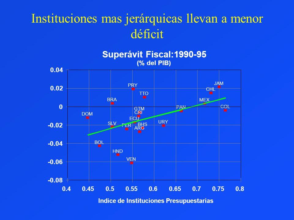 Instituciones mas jerárquicas llevan a menor déficit -0.08 -0.06 -0.04 -0.02 0 0.02 0.04 0.40.450.50.550.60.650.70.750.8 ARG BHS BOL BRA CHL COL CRI D