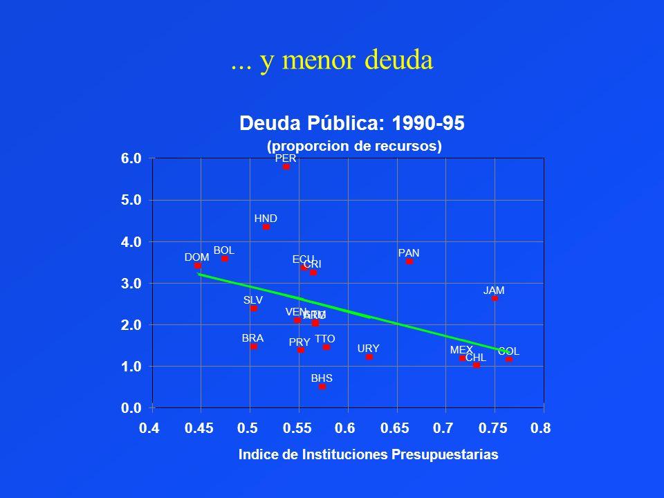 ... y menor deuda 0.0 1.0 2.0 3.0 4.0 5.0 6.0 0.40.450.50.550.60.650.70.750.8 ARG BHS BOL BRA CHL COL CRI DOM ECU GTM HND JAM MEX PAN PER PRY SLV TTO